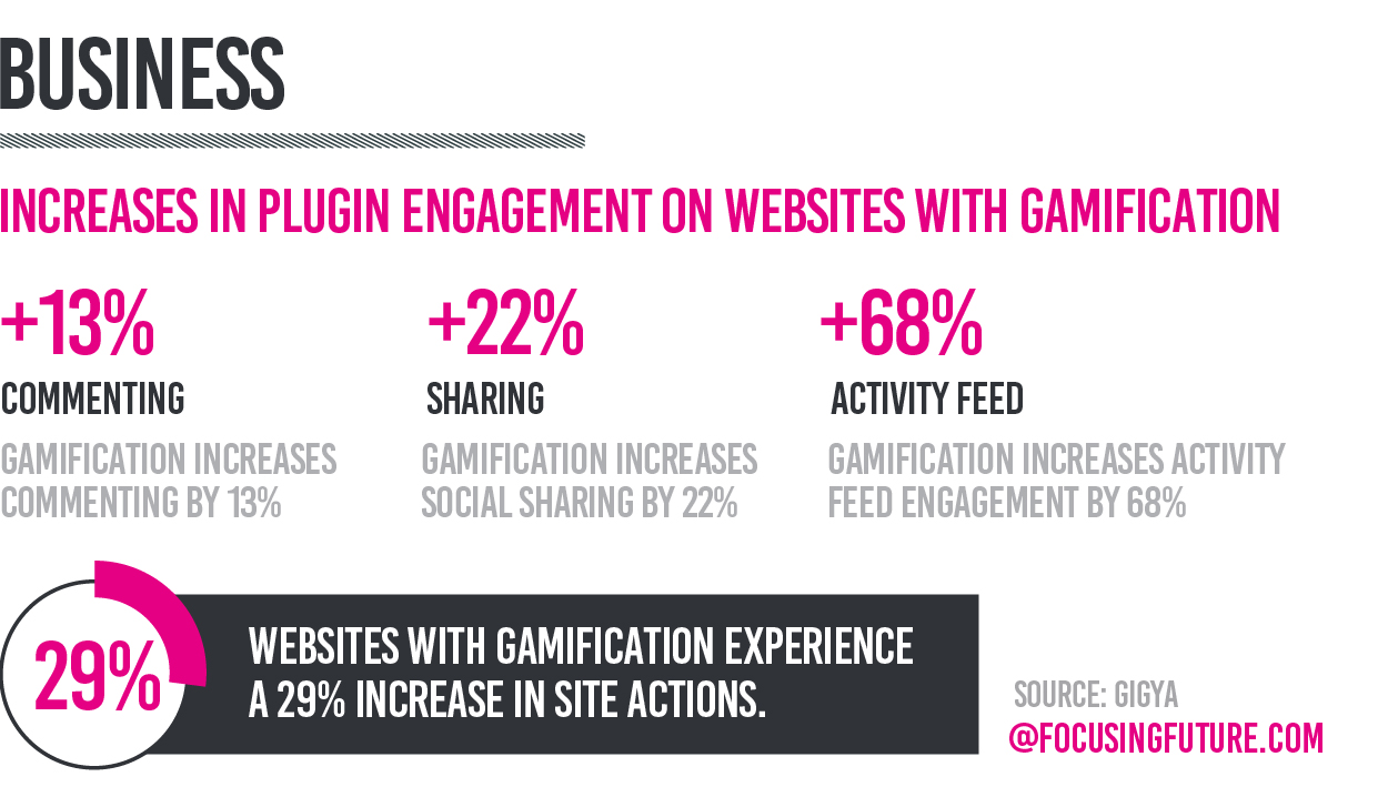 Customers' engagement with gamification