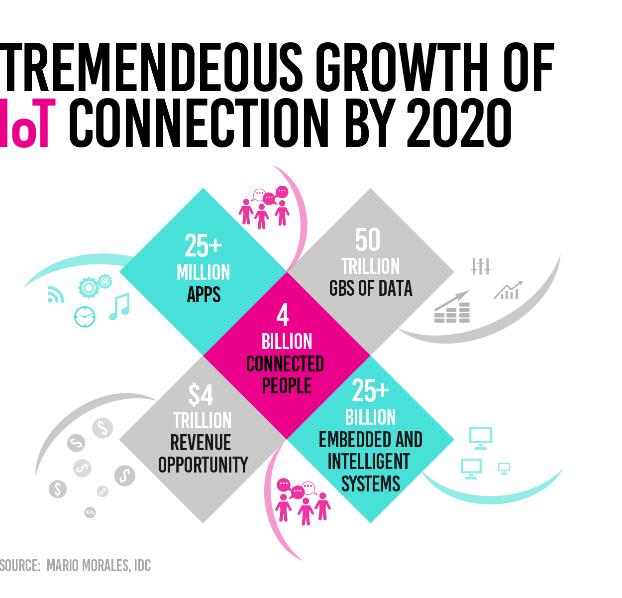 IoT connecting 4 billion people by 2020