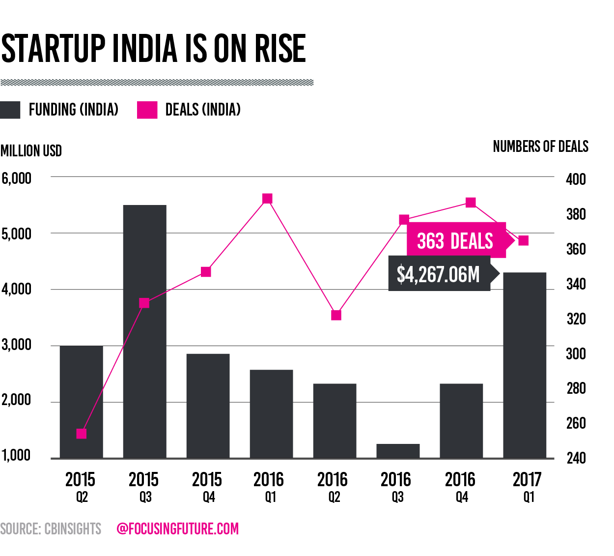 Startup India is on rise