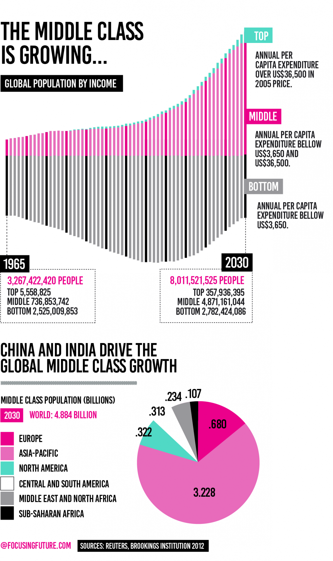 The global growth of middle class