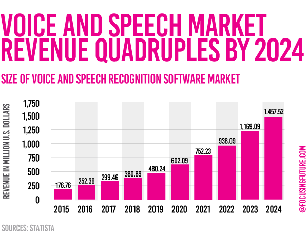 Voice and Speech recognition market 2024