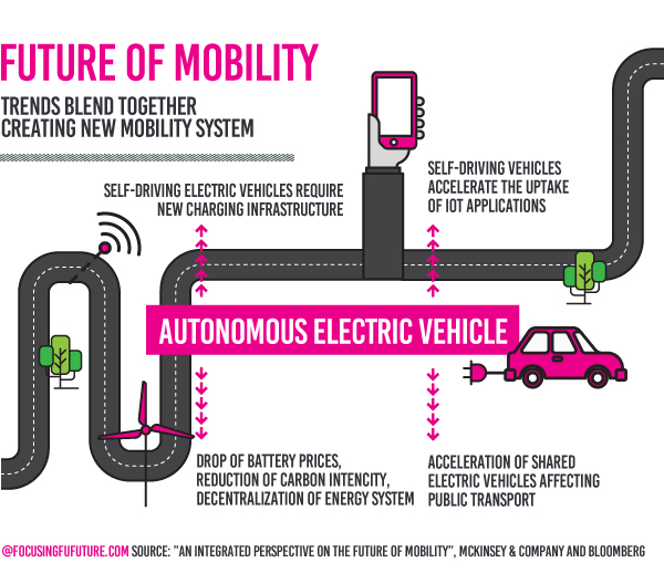 Future of mobility