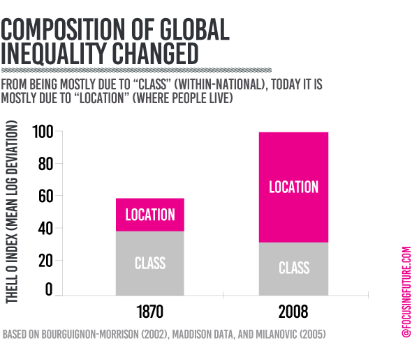 Global inequality composition