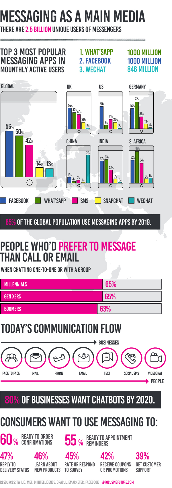 Messaging as a main media - @focusingfuture