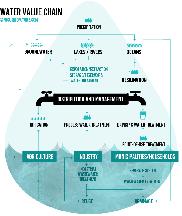 Water Value Chain - focusingfuture