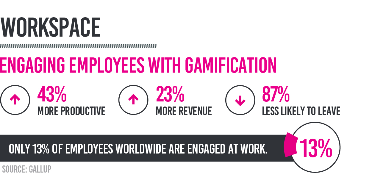 Gamification at the workplace