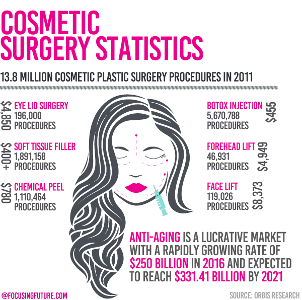 Aesthetical anti-aging procedures