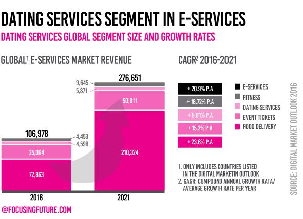 dating services segment in e-services