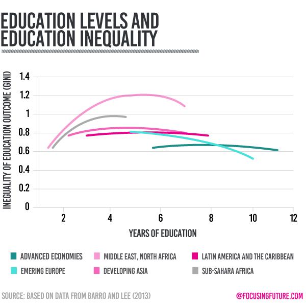 Global education leves