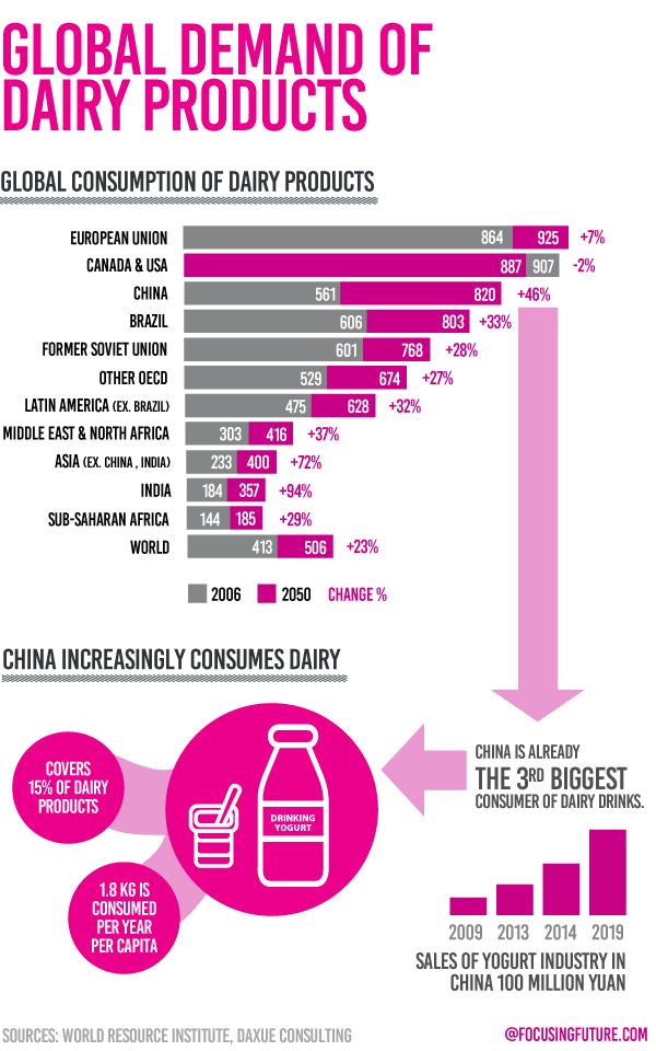 Global Dairy demand