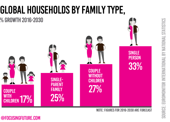 Global household by types 2030