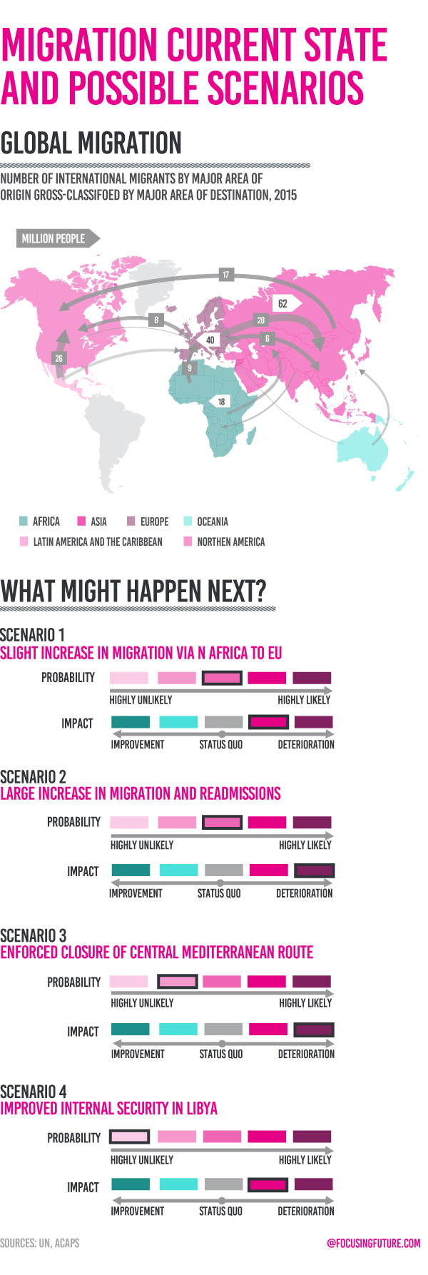 Migration current state and possible scenarios