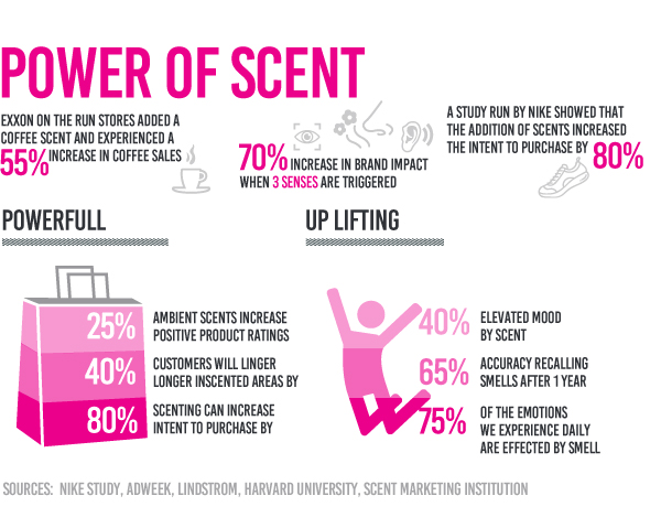 Power of Scent
